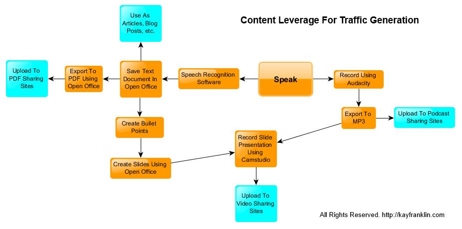 content leverage